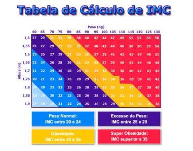 tabela do IMC