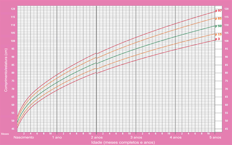 tabela crescimento infantil meninas