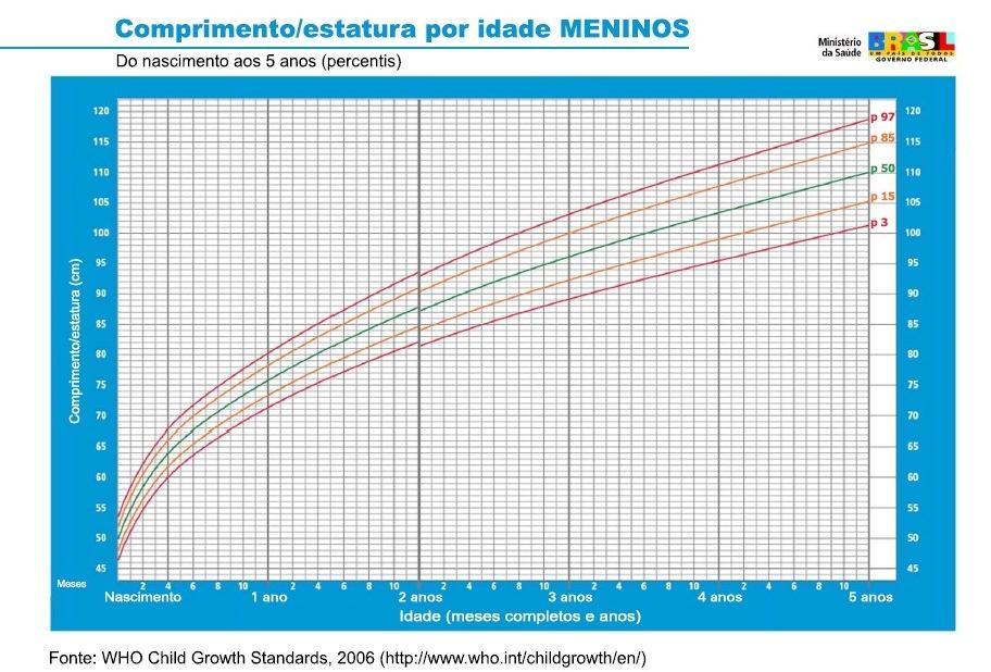 tabela crescimento infantil meninos