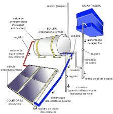 Como Funciona o Aquecedor Solar 2