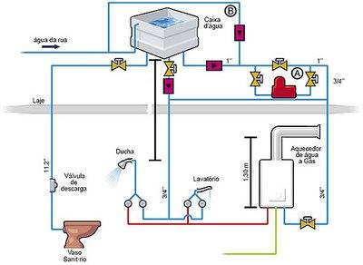Instalar aquecedor a gás esquema