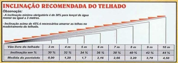 Como-calcular-inclinação-do-telhado-003