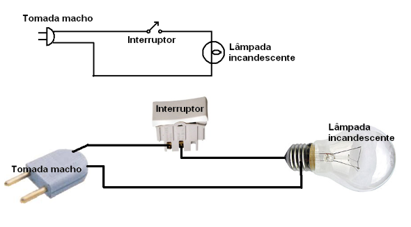 Modelo elétrico de instalação do interruptor, soquete e tomada do abajur.