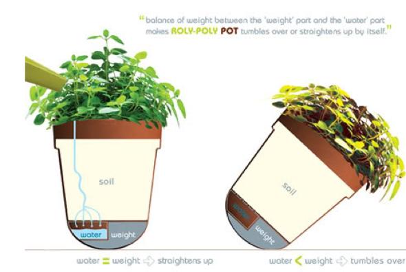 3-vaso de planta avisa quando falta agua