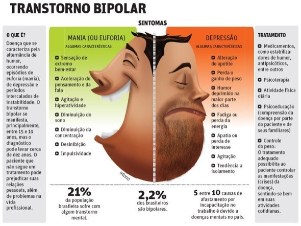 1-transtorno bipolar de humor