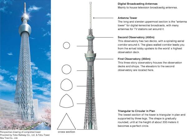 Japão Inaugura Torre mais Alta do Mundo4