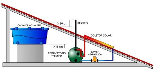 1-Preço para colocar Aquecedor Solar em casa