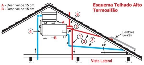 2-Preço para colocar Aquecedor Solar em casa