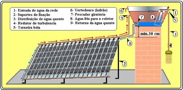 3-Preço para colocar Aquecedor Solar em casa