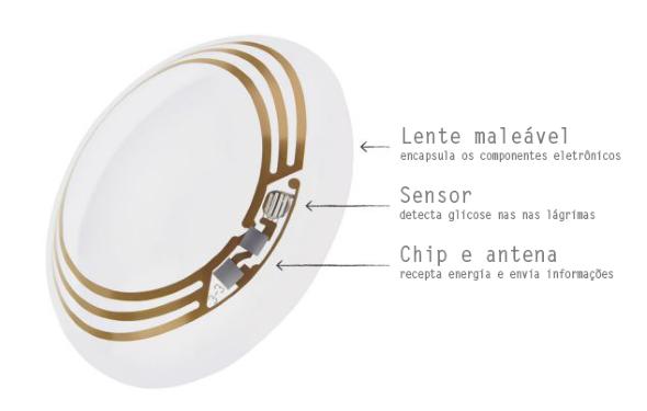 Lente inteligente feita com sensores e antena wirelles