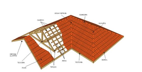 telhado casa